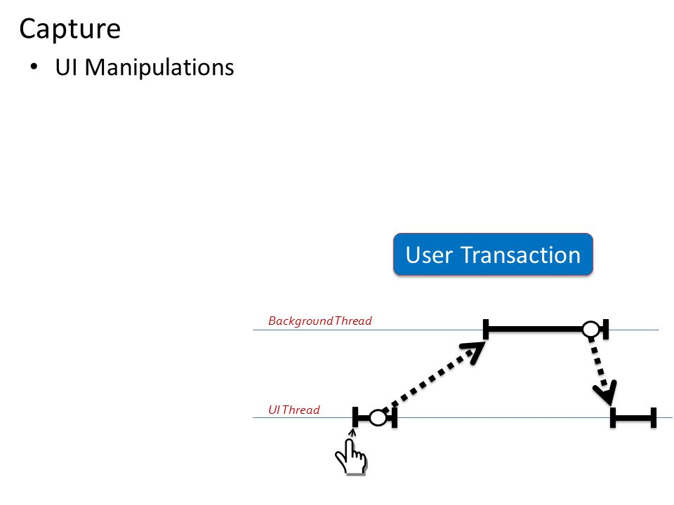 UI Manipulations Capture User Transaction UI Thread Background Thread