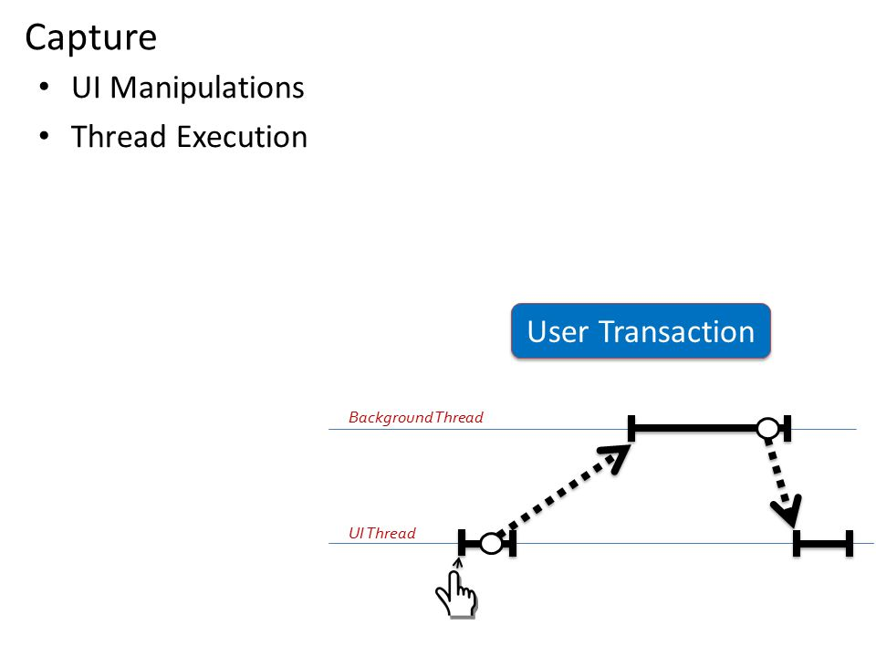 UI Manipulations Thread Execution Capture User Transaction UI Thread Background Thread