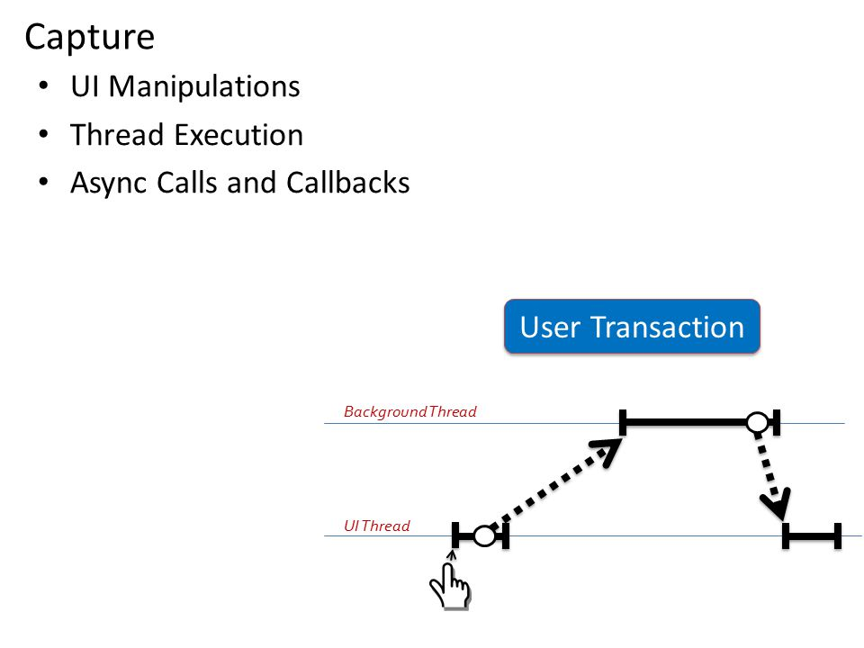 UI Manipulations Thread Execution Async Calls and Callbacks Capture User Transaction UI Thread Background Thread
