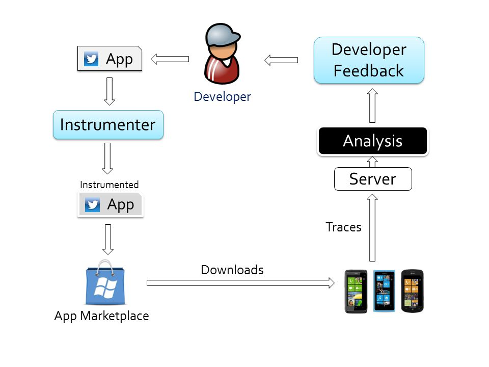 App Instrumenter App Instrumented App Marketplace Downloads Analysis Developer Feedback Developer Feedback Server Traces Developer
