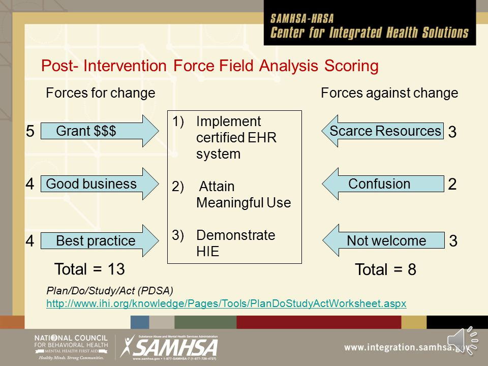 Intervene to Strengthen Forces for Change Implement and Freeze (Stabilize) Change Change Interventions What will their job look like when the project is fully implemented.