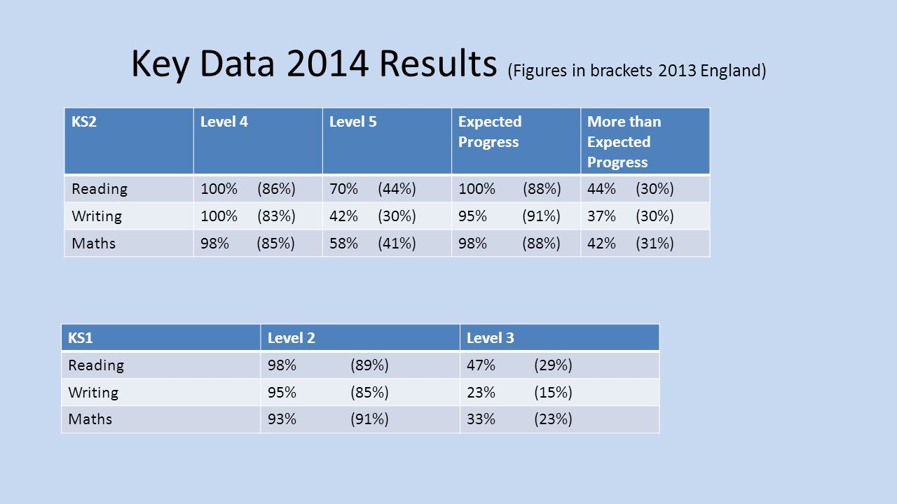 Key Data 2014 Results (Figures in brackets 2013 England) KS2Level 4Level 5Expected Progress More than Expected Progress Reading100% (86%)70% (44%)100% (88%)44% (30%) Writing100% (83%)42% (30%)95% (91%)37% (30%) Maths98% (85%)58% (41%)98% (88%)42% (31%) KS1Level 2Level 3 Reading98% (89%)47% (29%) Writing95% (85%)23% (15%) Maths93% (91%)33% (23%)