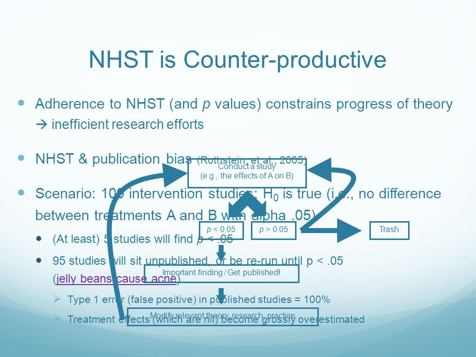 Adherence to NHST (and p values) constrains progress of theory  inefficient research efforts NHST & publication bias (Rothstein, et al., 2005) Scenario: 100 intervention studies; H 0 is true (i.e., no difference between treatments A and B with alpha.05) (At least) 5 studies will find p <.05 95 studies will sit unpublished, or be re-run until p <.05 (jelly beans cause acne)jelly beans cause acne  Type 1 error (false positive) in published studies = 100%  Treatment effects (which are nil) become grossly overestimated Conduct a study (e.g., the effects of A on B) p < 0.05p > 0.05 Important finding / Get published.