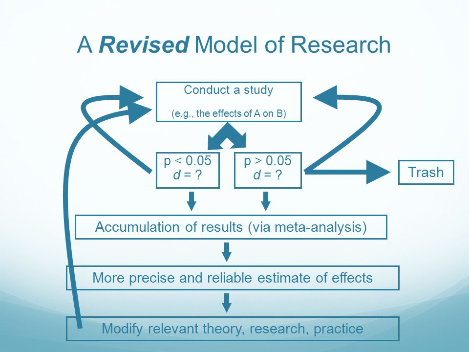 A Revised Model of Research Conduct a study (e.g., the effects of A on B) p < 0.05 d = .