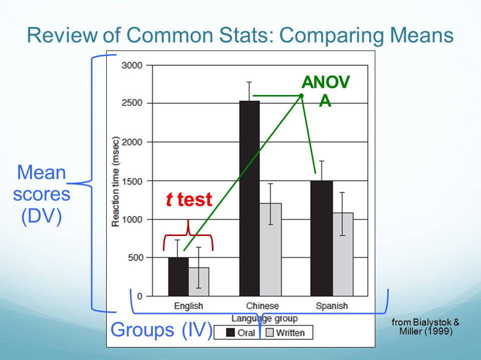 Review of Common Stats: Comparing Means t test ANOV A from Bialystok & Miller (1999) Mean scores (DV) Groups (IV)