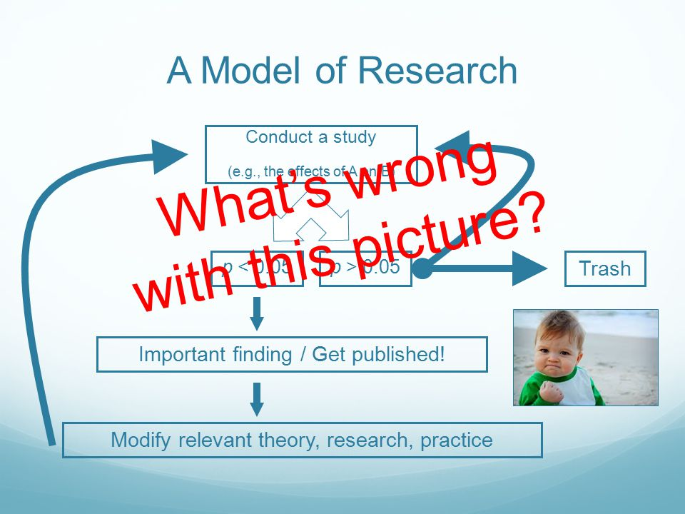 A Model of Research Conduct a study (e.g., the effects of A on B) p < 0.05p > 0.05 Important finding / Get published.
