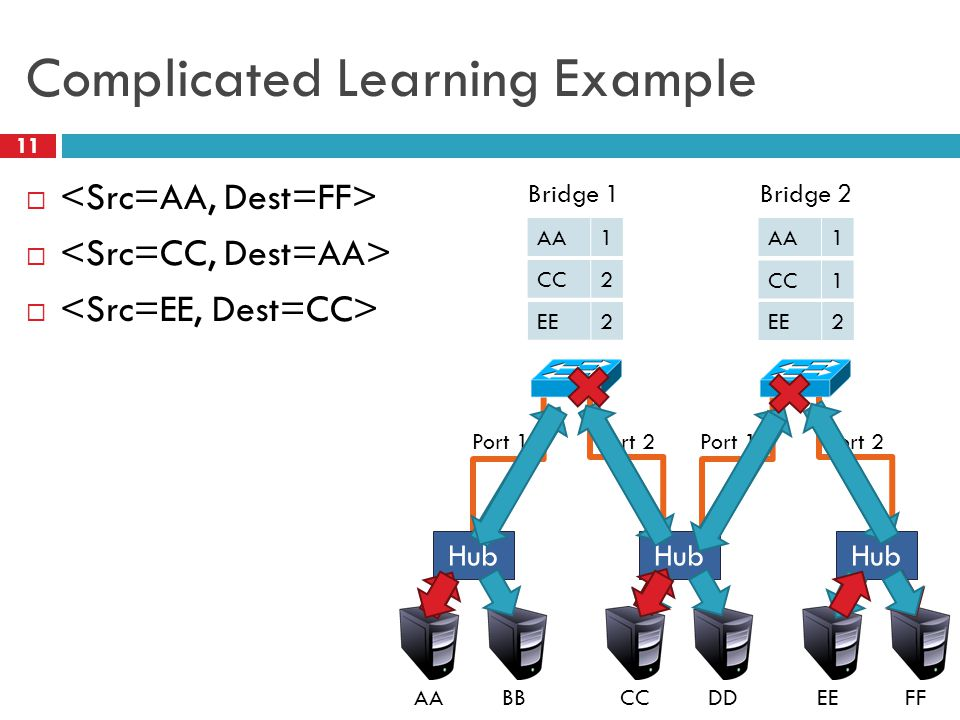 Complicated Learning Example 11  FFEEDDCCBBAA Port 1Port 2Port 1Port 2 Hub AA1 1 CC2 1 EE2 2 Bridge 1Bridge 2