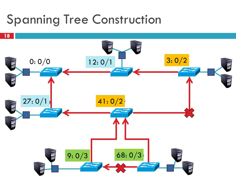 Spanning Tree Construction 18 0: 0/0 12: 12/0 3: 3/0 27: 27/0 41: 41/0 9: 9/0 68: 68/0 27: 0/1 12: 0/1 41: 3/1 68: 9/1 41: 0/2 3: 0/2 68: 3/2 9: 3/2 68: 0/3 9: 0/3