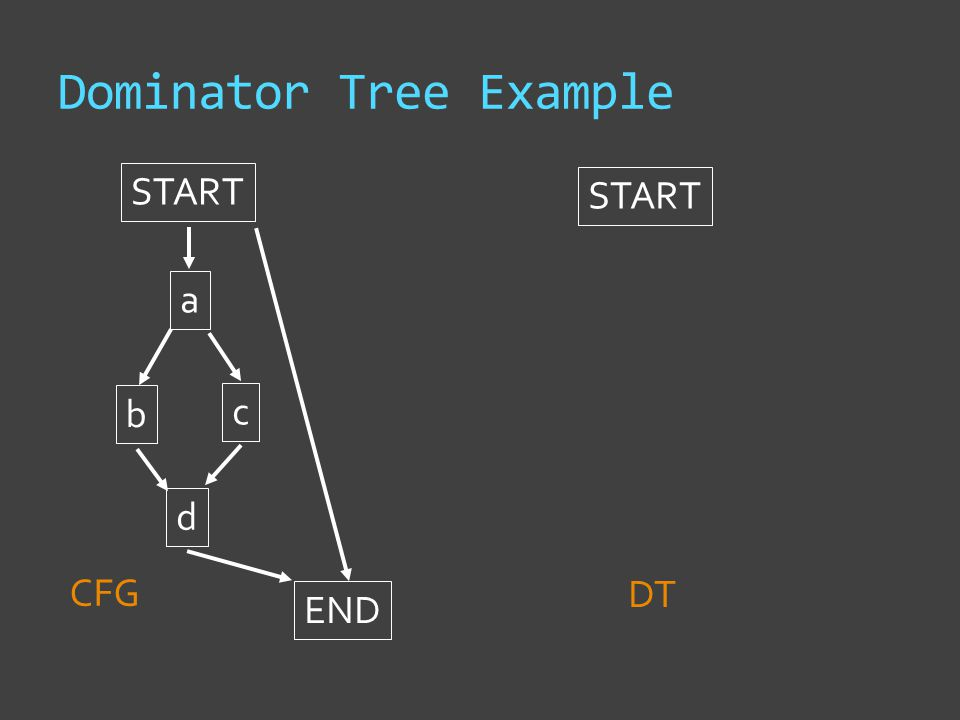 Dominator Tree Example START a b c d END START CFG DT