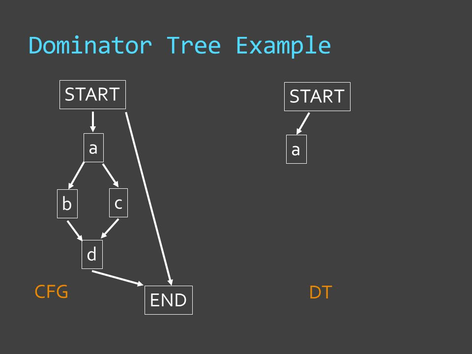 Dominator Tree Example START a b c d END START CFG DT a