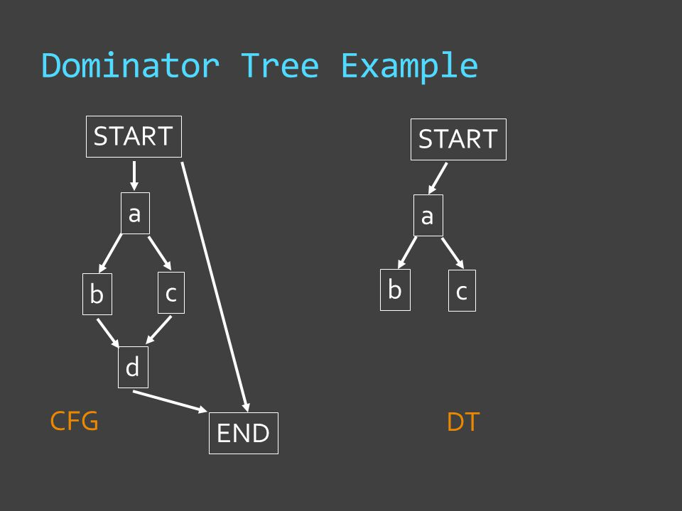 Dominator Tree Example START a b c d END START CFG DT a b c