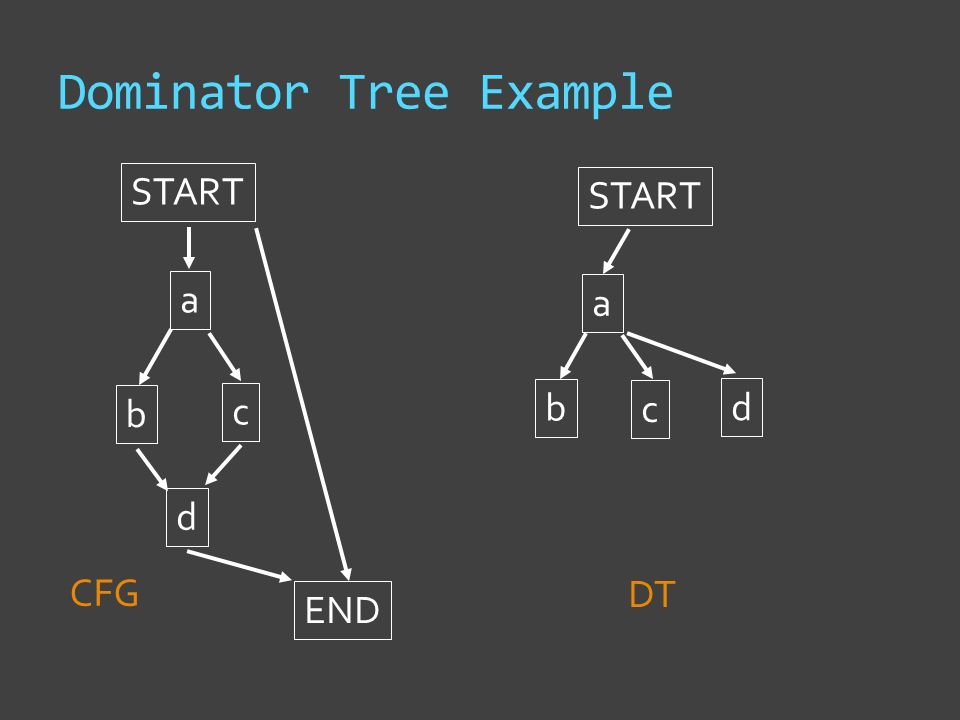 Dominator Tree Example START a b c d END START CFG DT a b c d