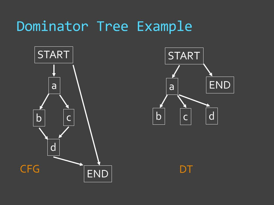 Dominator Tree Example START a b c d END START CFG DT a b c d END