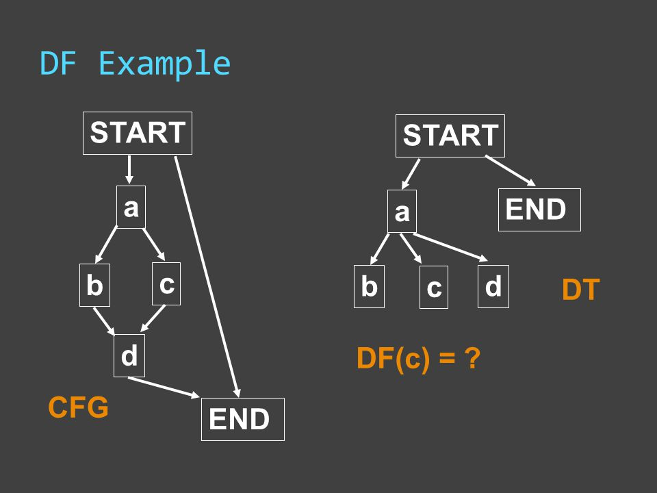 DF Example START a b c d END START a d END b c CFG DT DF(c) = ?