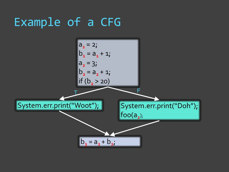 Example of a CFG a 1 = 2; b 1 = a 1 + 1; a 2 = 3; b 2 = a 2 + 1; if (b 2 > 20) System.err.print( Woot ); System.err.print( Doh ); foo(a 2 ); T F b 3 = a 2 + b 2 ;