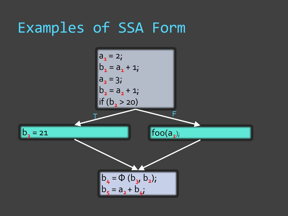 Examples of SSA Form a 1 = 2; b 1 = a 1 + 1; a 2 = 3; b 2 = a 2 + 1; if (b 2 > 20) b 3 = 21 foo(a 2 ); T F b 4 = Ф (b 3, b 2 ); b 5 = a 2 + b 4 ;