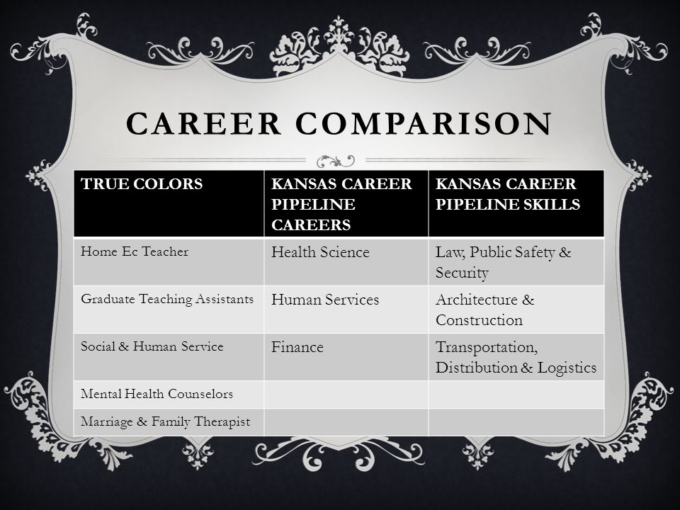 CAREER COMPARISON TRUE COLORSKANSAS CAREER PIPELINE CAREERS KANSAS CAREER PIPELINE SKILLS Home Ec Teacher Health ScienceLaw, Public Safety & Security Graduate Teaching Assistants Human ServicesArchitecture & Construction Social & Human Service FinanceTransportation, Distribution & Logistics Mental Health Counselors Marriage & Family Therapist