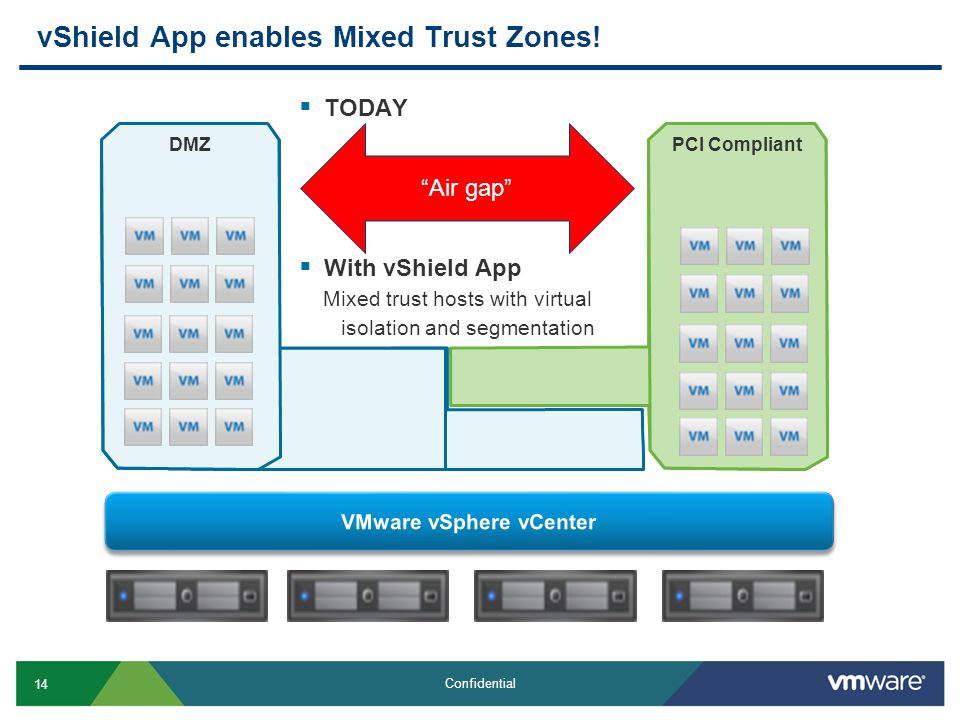 14 Confidential PCI Compliant DMZ PCI Compliant  TODAY  With vShield App Mixed trust hosts with virtual isolation and segmentation vShield App enables Mixed Trust Zones.