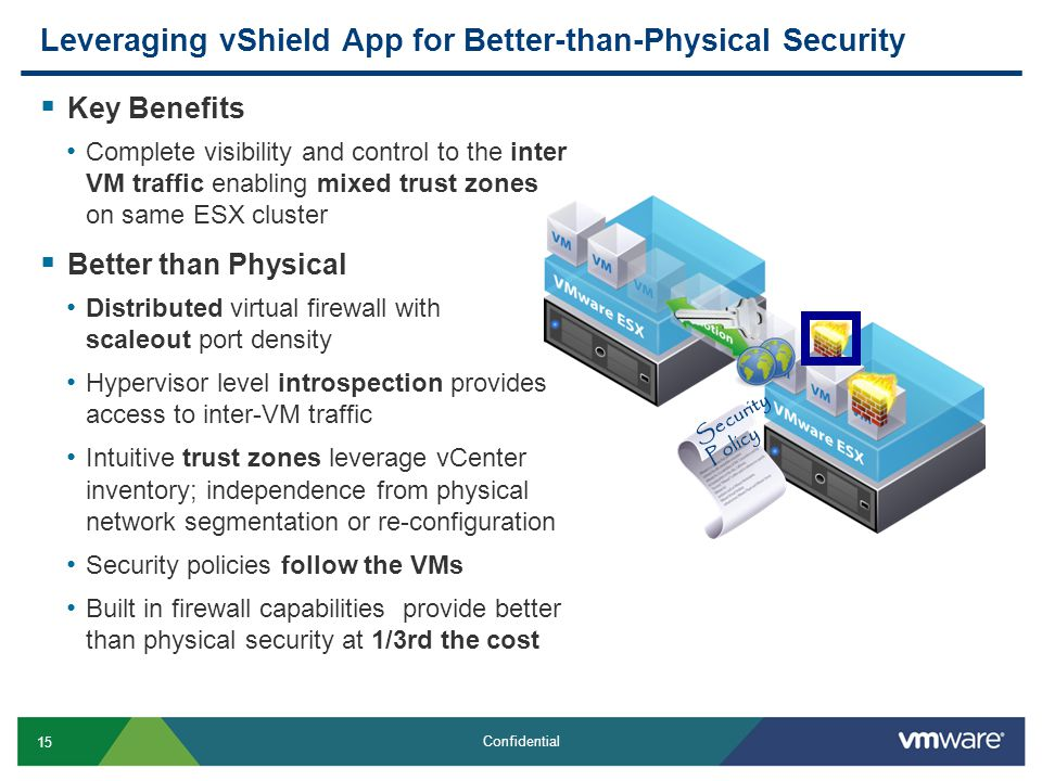 15 Confidential Leveraging vShield App for Better-than-Physical Security  Key Benefits Complete visibility and control to the inter VM traffic enabling mixed trust zones on same ESX cluster  Better than Physical Distributed virtual firewall with scaleout port density Hypervisor level introspection provides access to inter-VM traffic Intuitive trust zones leverage vCenter inventory; independence from physical network segmentation or re-configuration Security policies follow the VMs Built in firewall capabilities provide better than physical security at 1/3rd the cost Security Policy