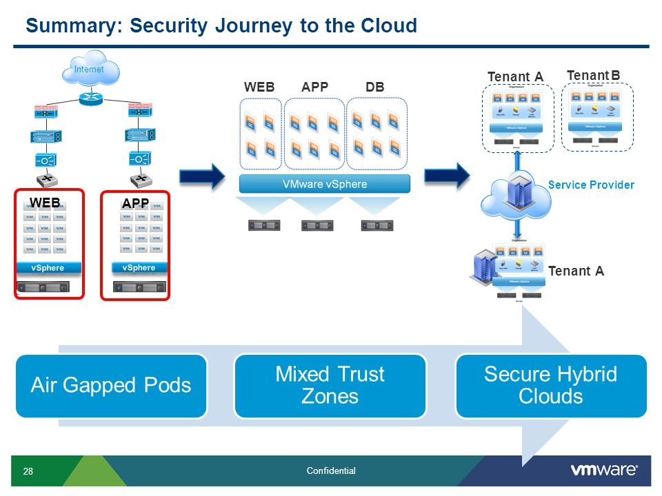 28 Confidential Summary: Security Journey to the Cloud Service Provider Tenant A Tenant B Tenant A WEB APP Internet WEBAPPDB Air Gapped Pods Mixed Trust Zones Secure Hybrid Clouds