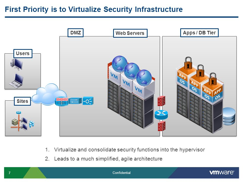 7 Confidential First Priority is to Virtualize Security Infrastructure Apps / DB TierDMZ Users Sites Web Servers 1.Virtualize and consolidate security functions into the hypervisor 2.Leads to a much simplified, agile architecture