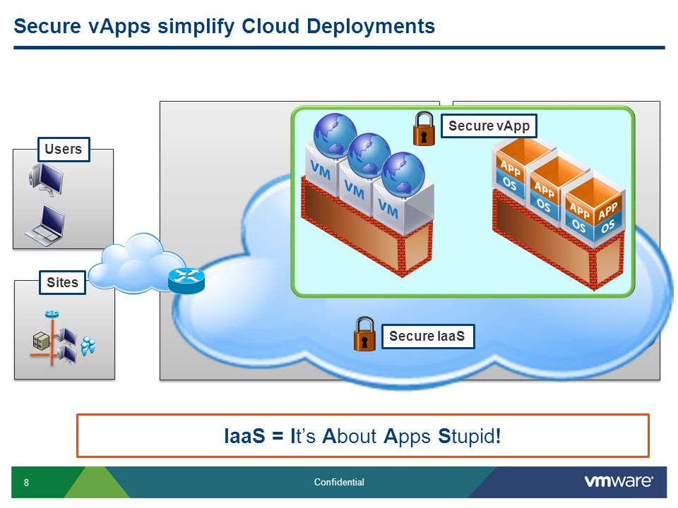 8 Confidential Secure vApps simplify Cloud Deployments Users Sites Secure IaaS IaaS = It's About Apps Stupid.