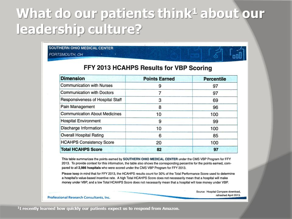 What do our patients think 1 about our leadership culture.