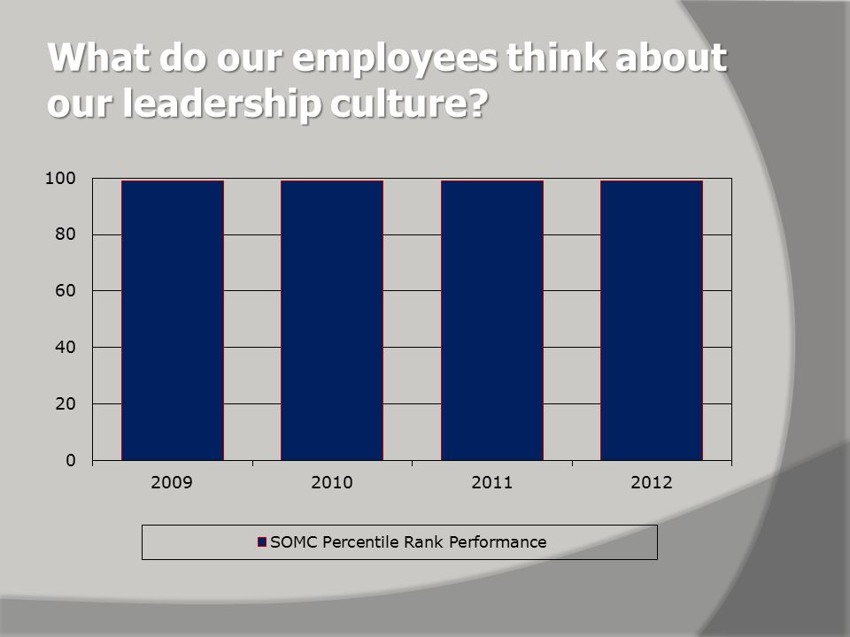 What do our employees think about our leadership culture