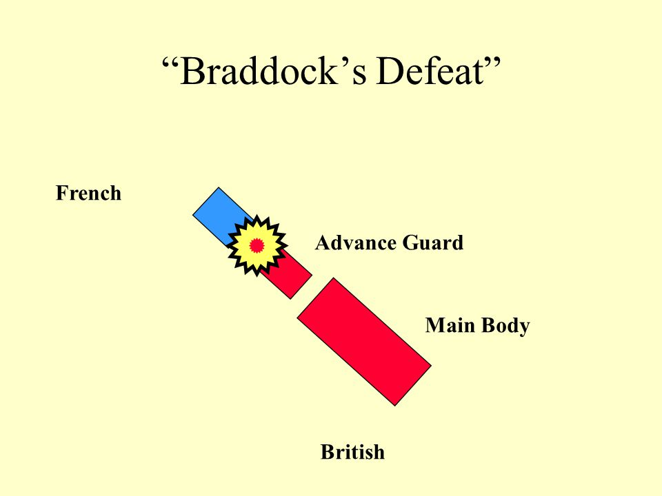 Braddock's Defeat Main Body Advance Guard British French