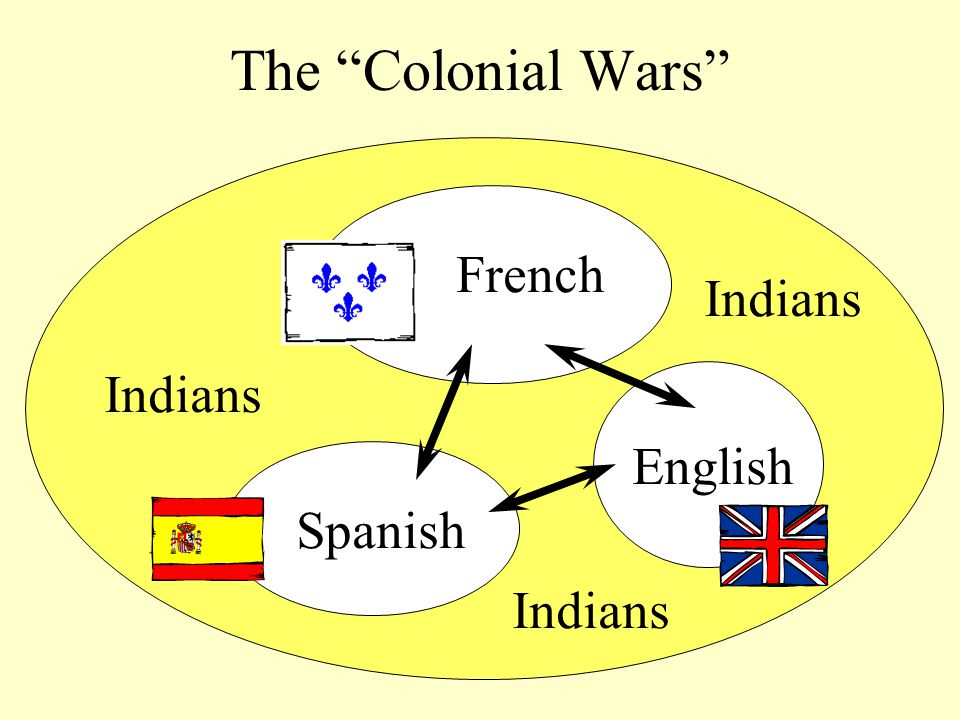 The Colonial Wars French Spanish English Indians