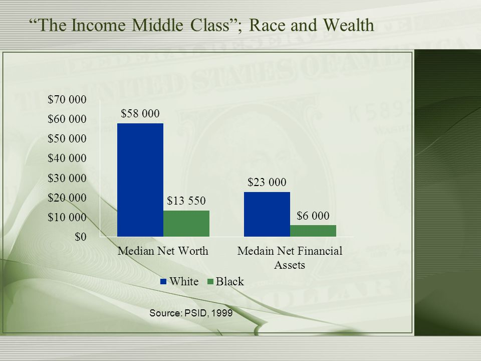 The Occupational Middle Class ; Race and Wealth Source: PSID, 1999