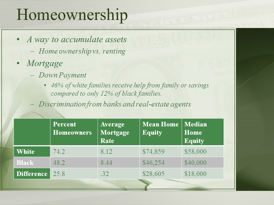 Homeownership A way to accumulate assets –Home ownership vs.