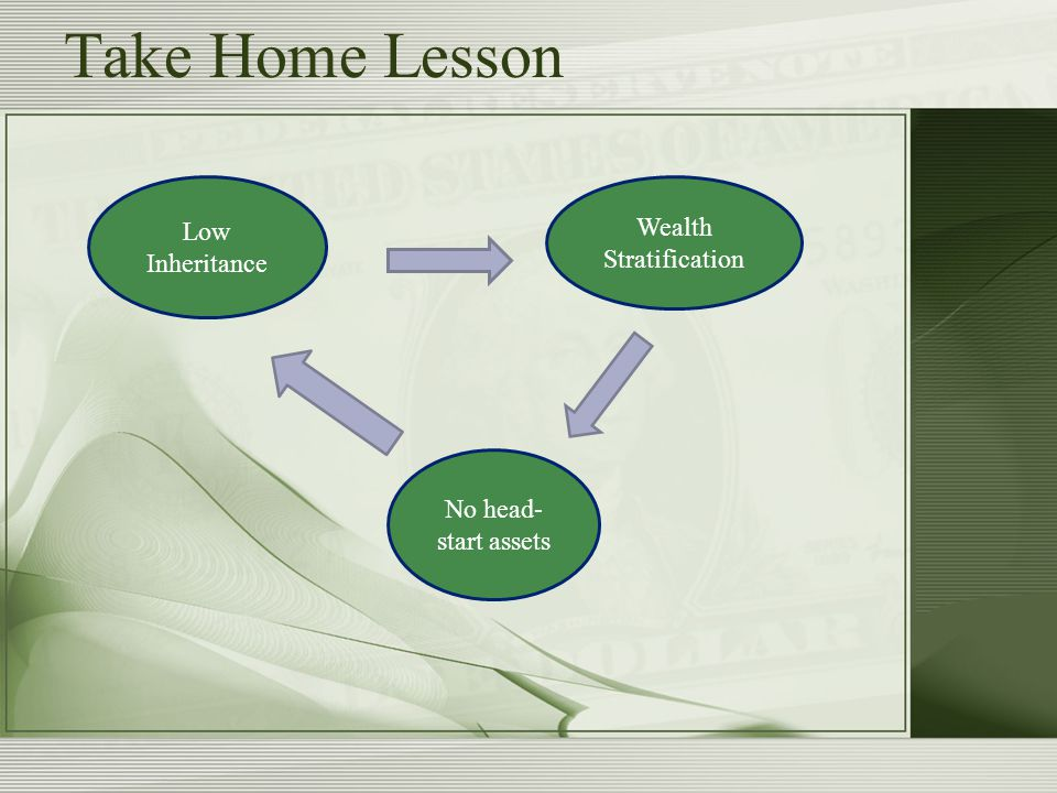 Low Inheritance Wealth Stratification No head- start assets Take Home Lesson