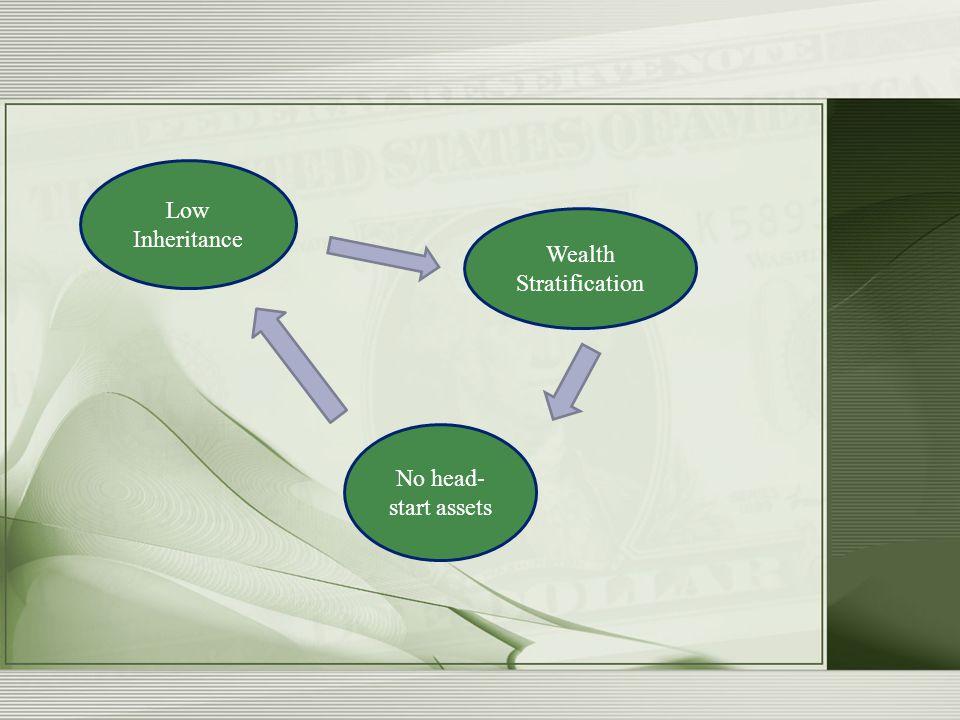 Low Inheritance Wealth Stratification No head- start assets