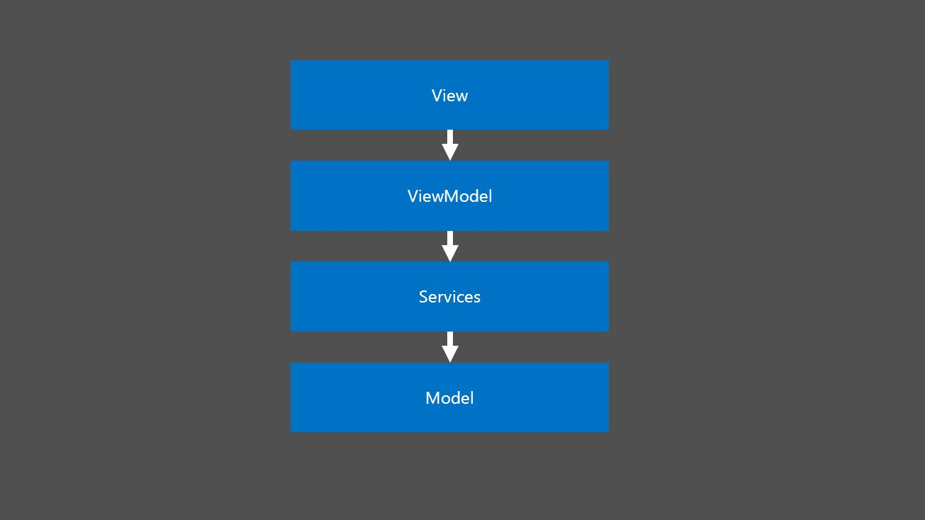 View ViewModel Services Model