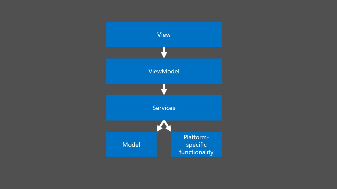 View ViewModel Services Model Platform- specific functionality