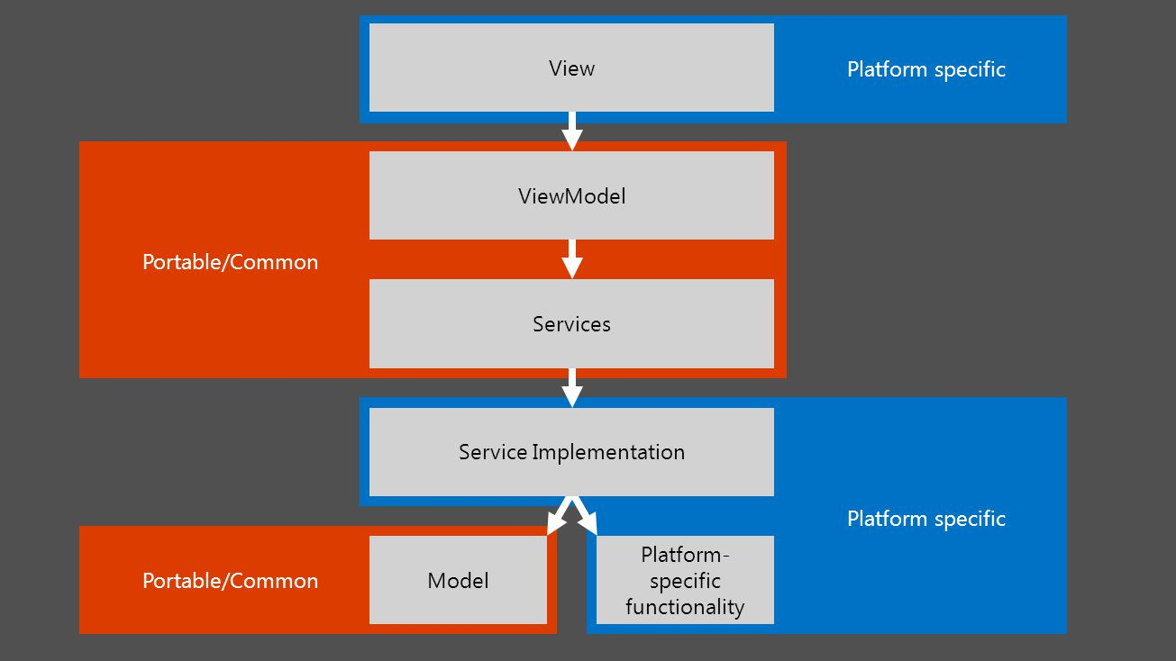 Portable/Common Platform specific View ViewModel Services Model Platform- specific functionality Service Implementation Platform specific Portable/Common