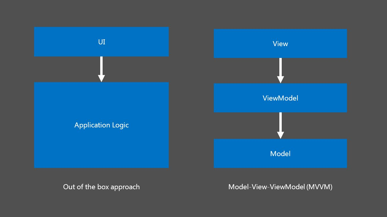 UI Application Logic Out of the box approach View ViewModel Model Model-View-ViewModel (MVVM)