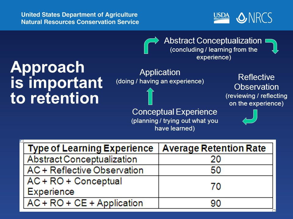 Approach is important to retention Abstract Conceptualization (concluding / learning from the experience) Reflective Observation (reviewing / reflecting on the experience) Conceptual Experience (planning / trying out what you have learned) Application (doing / having an experience)
