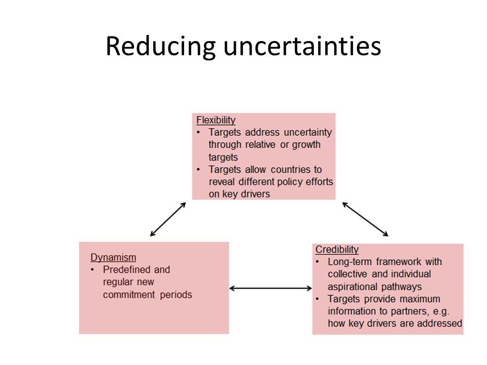 Reducing uncertainties