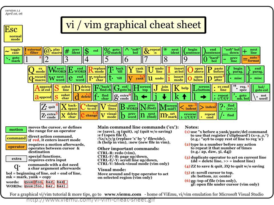 http://www.viemu.com/vi-vim-cheat-sheet.gif