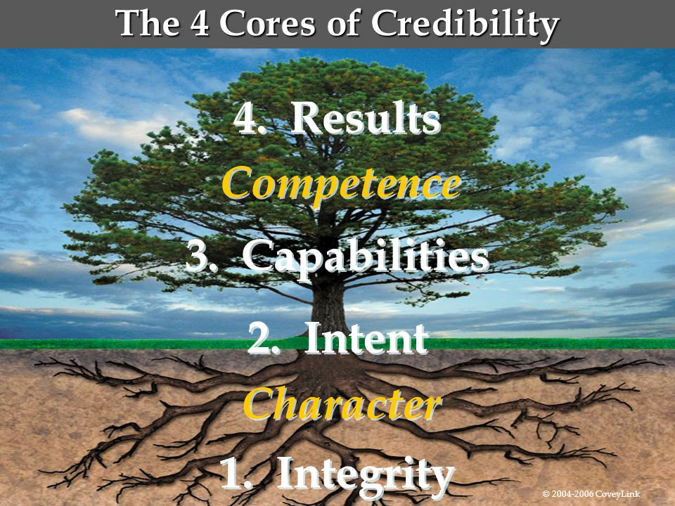  Competence The 4 Cores of Credibility Character 1. Integrity 2. Intent 4. Results 3. Capabilities © 2004-2006 CoveyLink