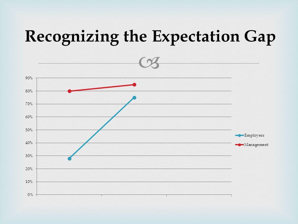  Recognizing the Expectation Gap