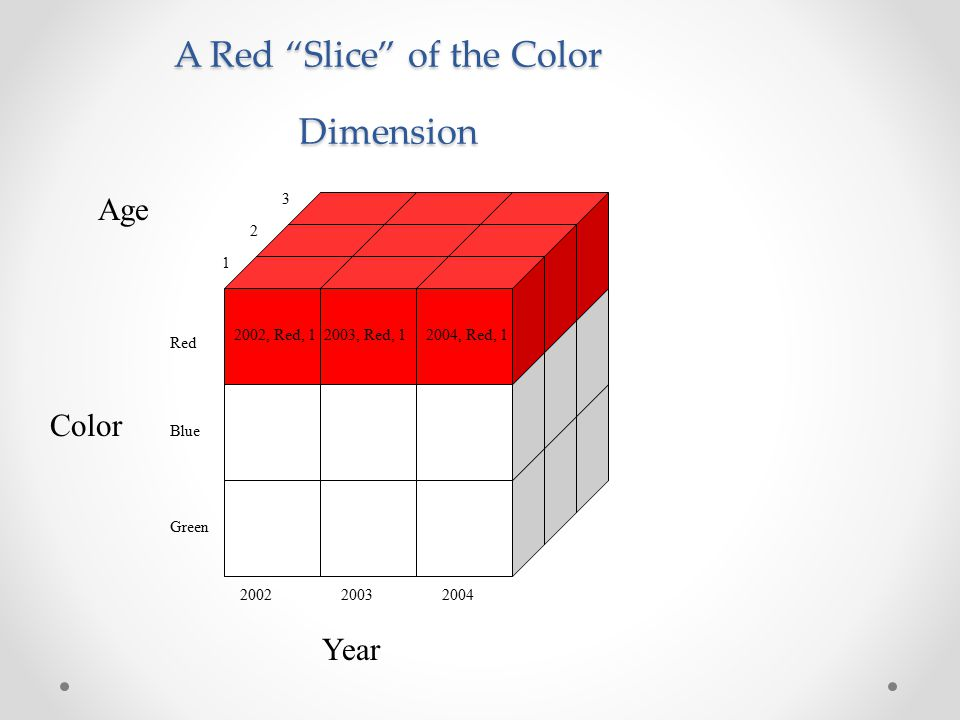 Color Year Age 200220032004 1 2 3 Red Blue Green 2002, Red, 12003, Red, 12004, Red, 1 A Red Slice of the Color Dimension