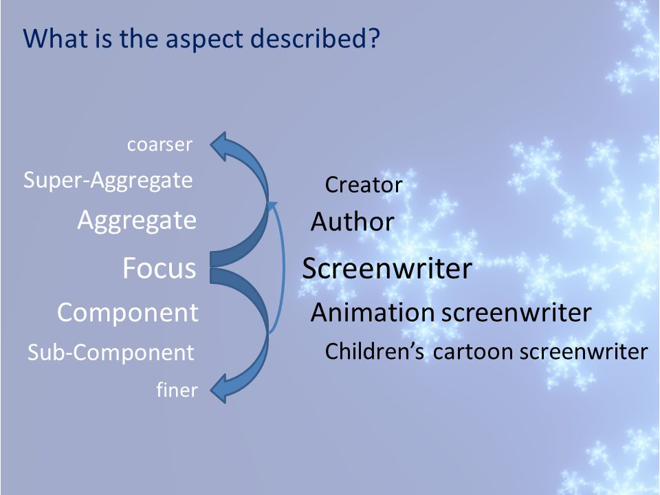 What is the aspect described? Creator Author Screenwriter Children's cartoon screenwriter Animation screenwriter Component Super-Aggregate Sub-Compone
