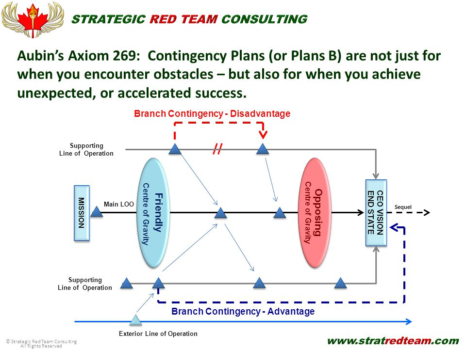© Strategic Red Team Consulting All Rights Reserved Aubin's Axiom 269: Contingency Plans (or Plans B) are not just for when you encounter obstacles – but also for when you achieve unexpected, or accelerated success.