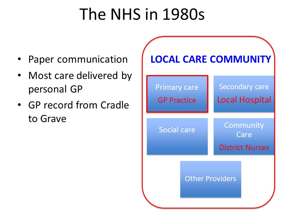 Primary care GP Practice Secondary care Local Hospital Social care Community Care District Nurses Other Providers LOCAL CARE COMMUNITY The NHS in 1980s Paper communication Most care delivered by personal GP GP record from Cradle to Grave