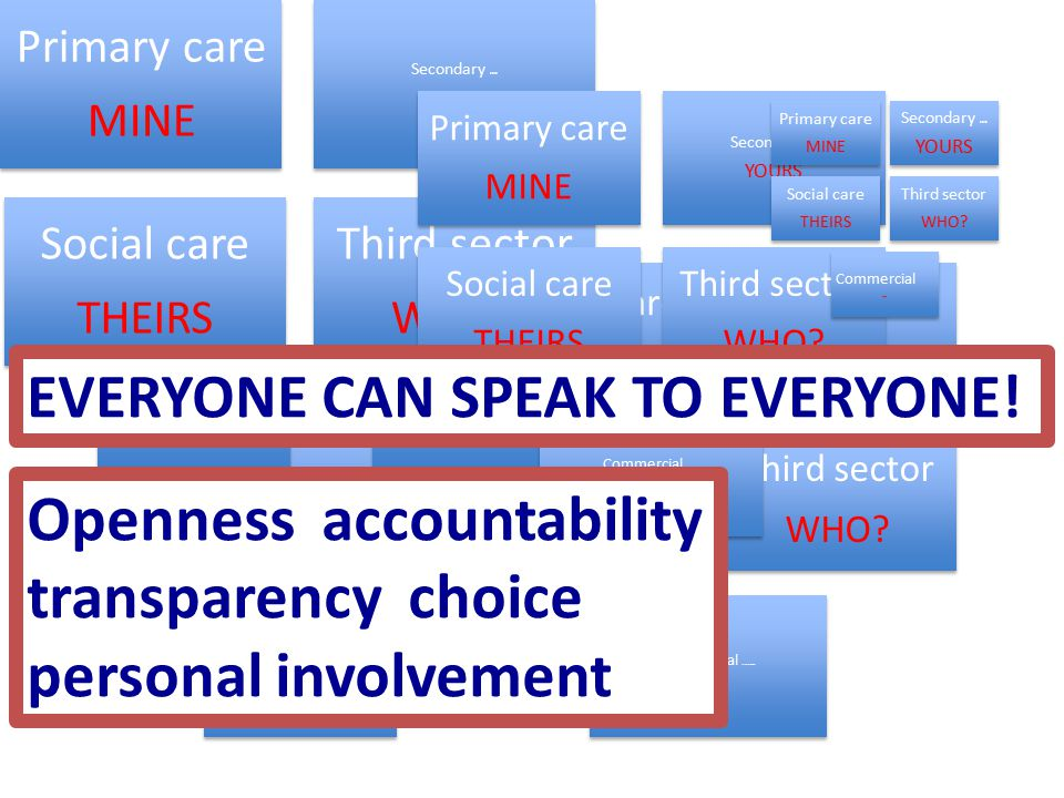 Primary care MINE Secondary care YOURS Social care THEIRS Third sector WHO.