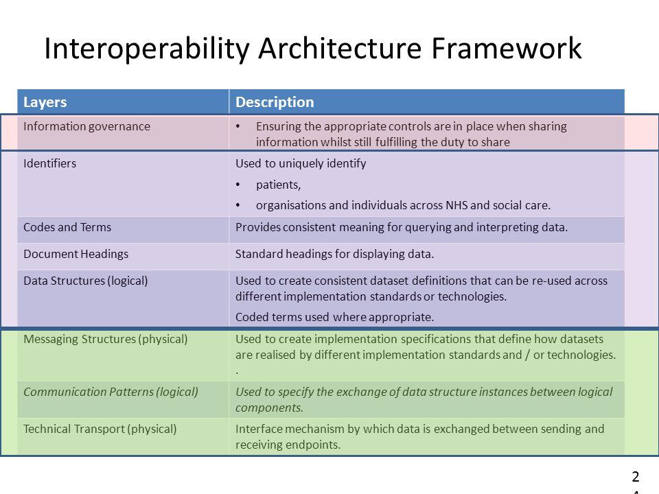 Interoperability Architecture Framework 24 LayersDescription Information governance Ensuring the appropriate controls are in place when sharing information whilst still fulfilling the duty to share IdentifiersUsed to uniquely identify patients, organisations and individuals across NHS and social care.