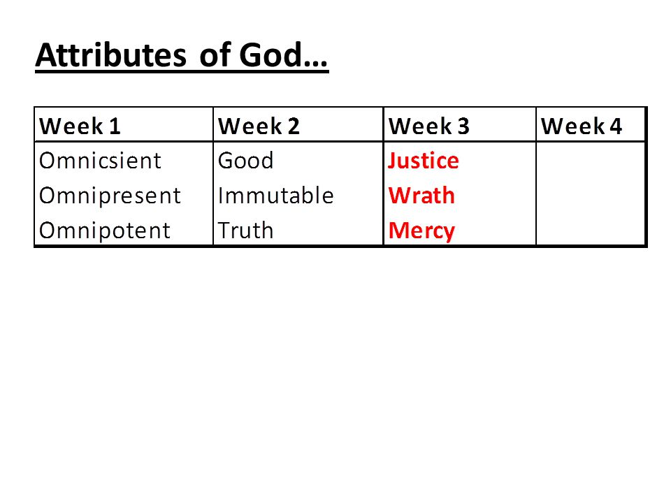Attributes of God…